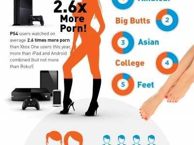 亚洲情色图片 PS4与XBO玩家看毛片习惯惨遭公布